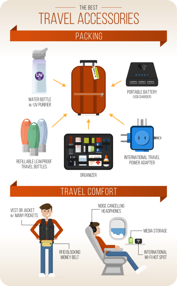 Best Travel Accessories Infographic